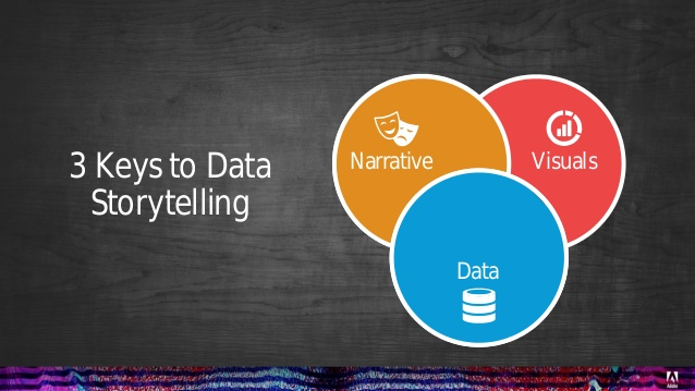 adobe-summit-data-storytelling-22-638