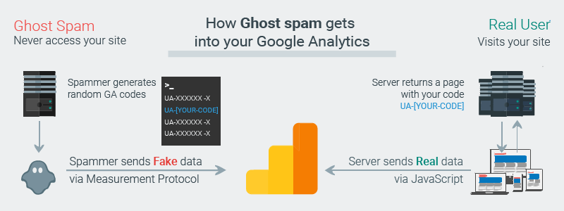 how-does-ghost-spam-hit-google-analytics-measurement-protocol